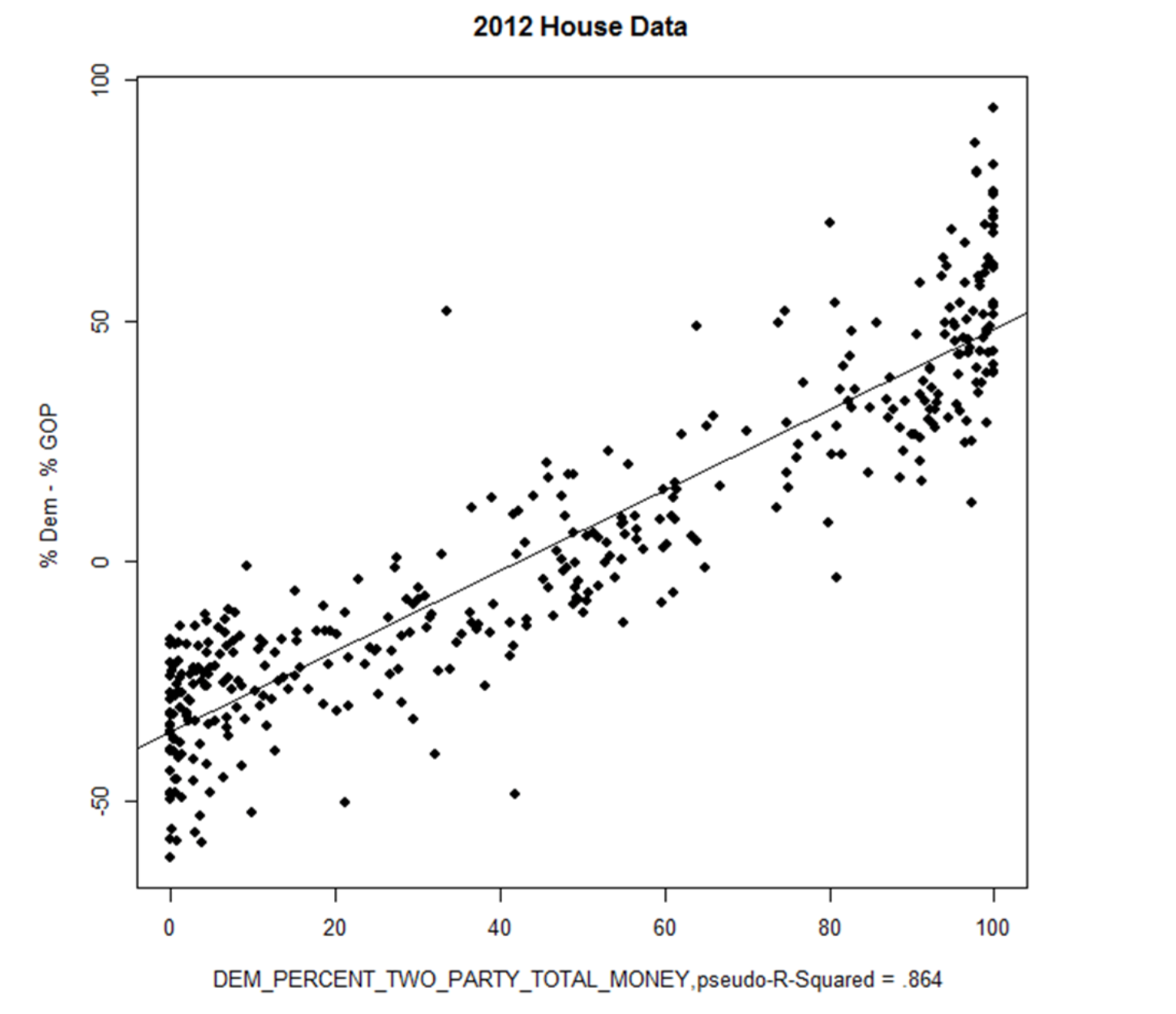 If Money And Voting Outcomes Were Unrelated Then The Dots Representing Individual House Races In 2012 Would Betered All Over The Square