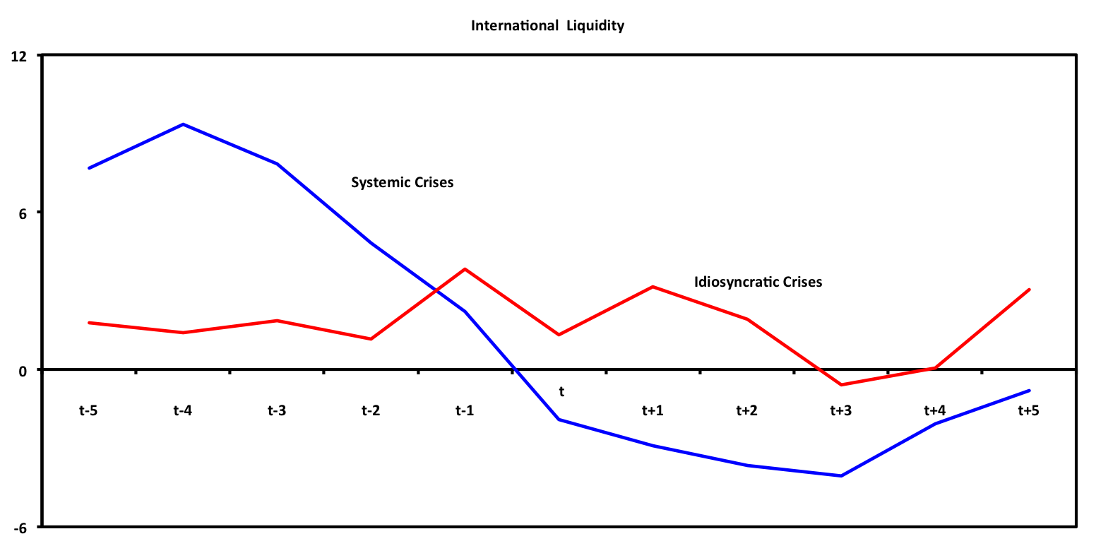 international liquidity International banking and liquidity risk transmission: lessons from across countries claudia m buch and linda s goldberg federal reserve bank of new york staff reports, no 675 may 2014.