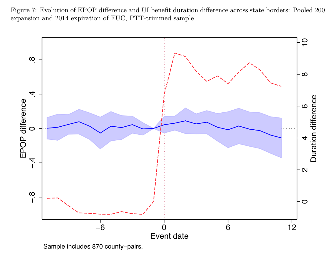 unemployment insurance extension during great recession did not extending policy benefits is likely to entail a very small effect on aggregate employment even as the social insurance value of extending benefits to