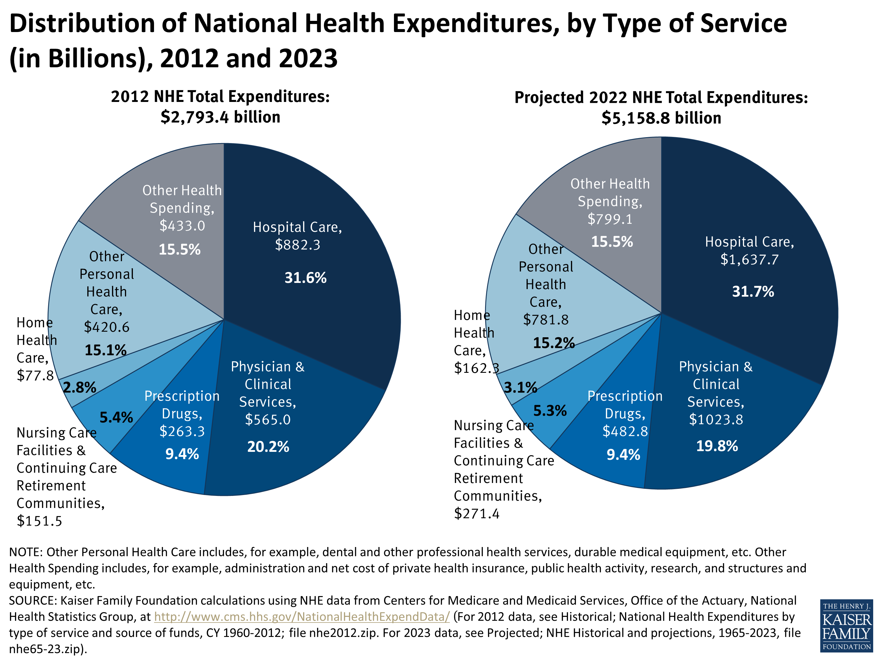 Distribution of National Health Expenditures, by Type of Service (in Billions), 2012 and 2023